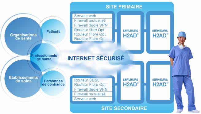 H2ad e health l infrastructure for Architecture modulaire definition
